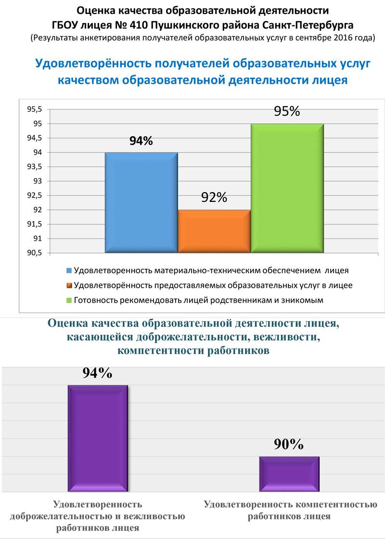 rezultaty-anketirovaniya-poluchatelej-obrazovatelnyh-uslug